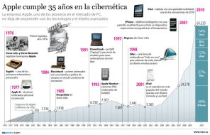 evolucion apple
